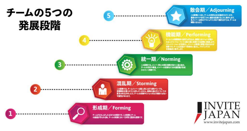 タックマンモデル(チームの5つの発展段階)
